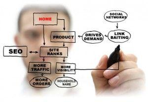 5 tính năng cần có trên một website của doanh nghiệp nhỏ