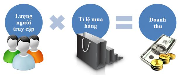nhung-yeu-to-tao-nen-website-ban-hang-thanh-cong