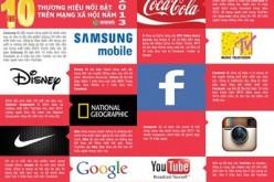 Mạng xã hội: Tấn công quên phòng thủ