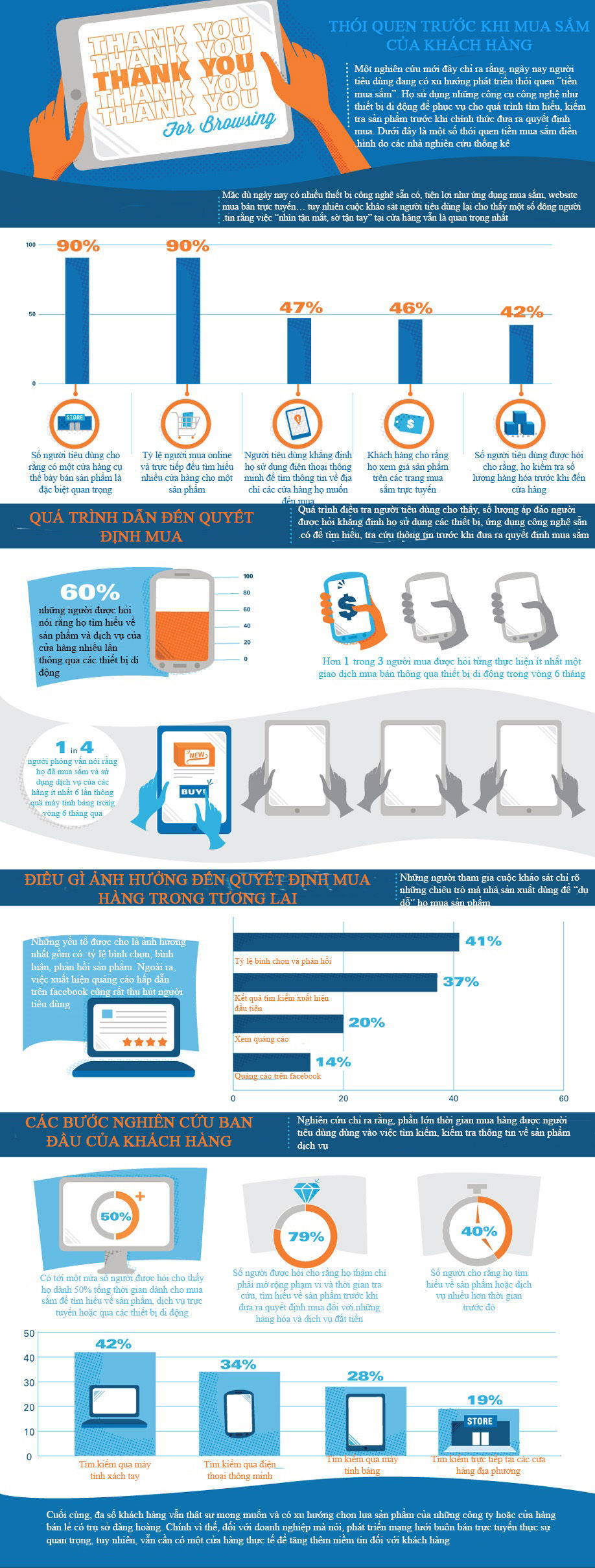 infographic-khach-hang-nghi-gi-va-lam-gi-truoc-khi-mua-sam