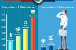Marketing truyền thống với Marketing Online khác nhau như thế nào?