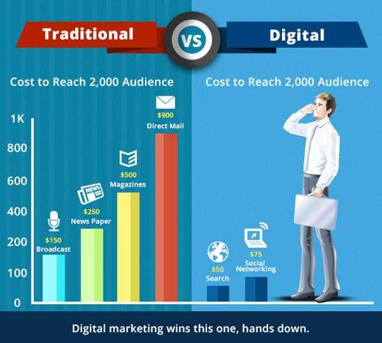 marketing-online-va-marketing-truyen-thong-khac-nhau-nhu-nao