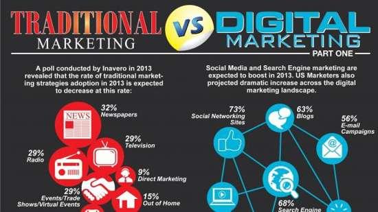marketing-online-va-marketing-truyen-thong-khac-nhau-nhu-nao2