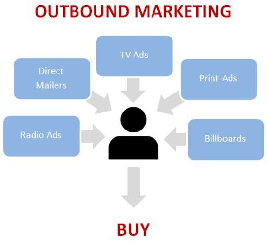 marketing-truyen-thong-la-gi-outbound-marketing-la-gi2