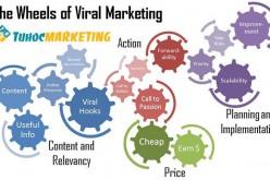 10 bí kíp tạo chiến dịch viral content marketing (phần 1)