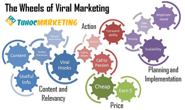 the-wheels-of-viral-marketing