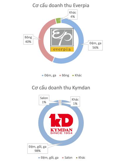 cuoc-chien-phong-ngu-kymdan-vs-everon3