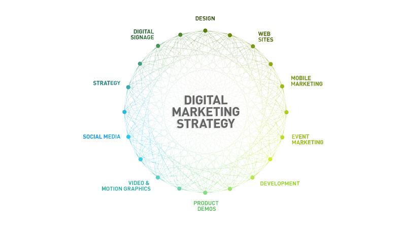 Chien-luoc-Digital-Marketing