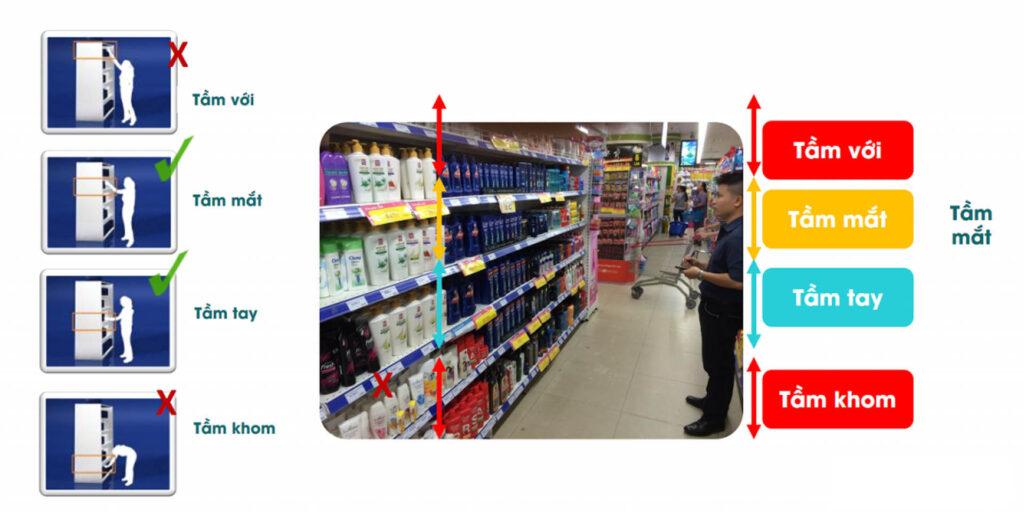 nguyên tắc trưng bày hàng hóa tại điểm bán